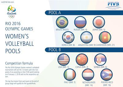VOLLEY Olimpiade in salita per Del Core & C.: che brutto girone!